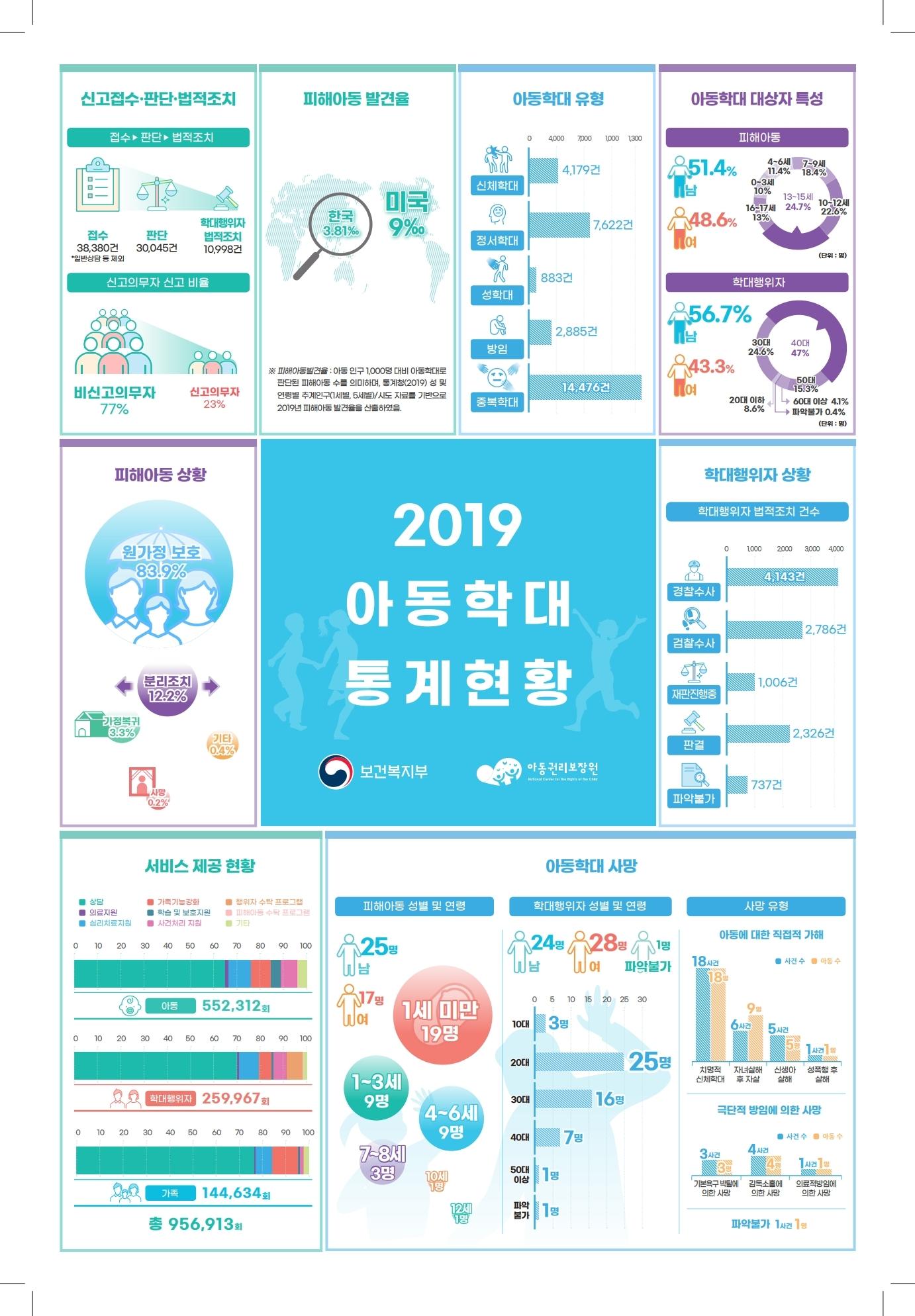 2019 아동학대 통계현황 인포그래픽.pdf_page_1.jpg
